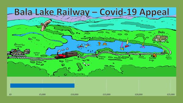 Covid-19 appeal £10,000 chart